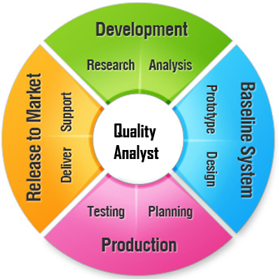 describe how usability and software quality Product transition the product transition perspective identifies quality factors that influence the ability to adapt the software to new environments: portability, the ability to transfer the software from one environment to another reusability, the ease of using existing software components in a different context interoperability, the extent.
